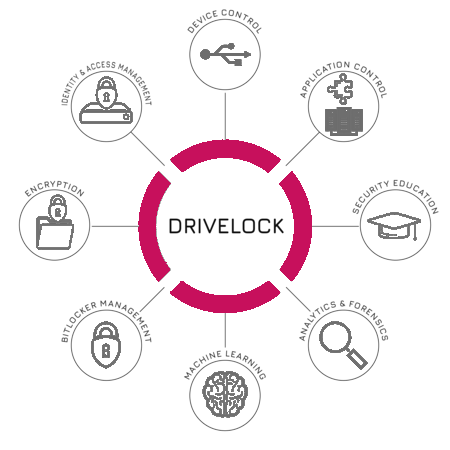 DriveLock_Suite
