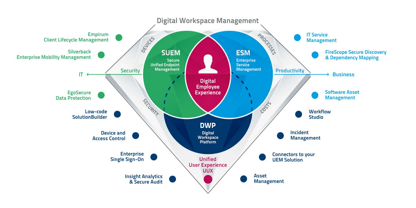 Schaubild Matrix42 Digital Workspace Management